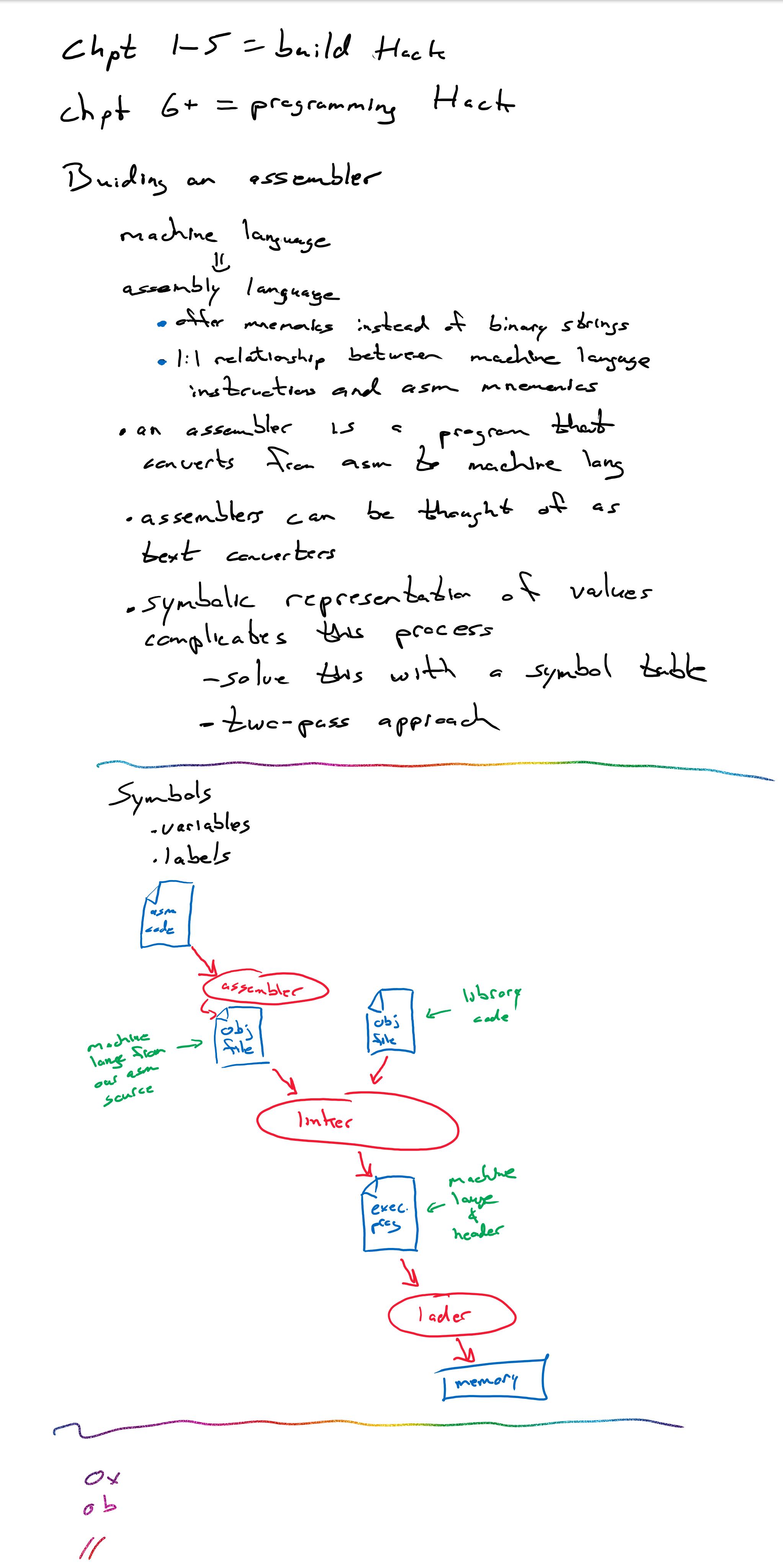 CS271 Computer Architecture & Assembly Language - Joe Paris